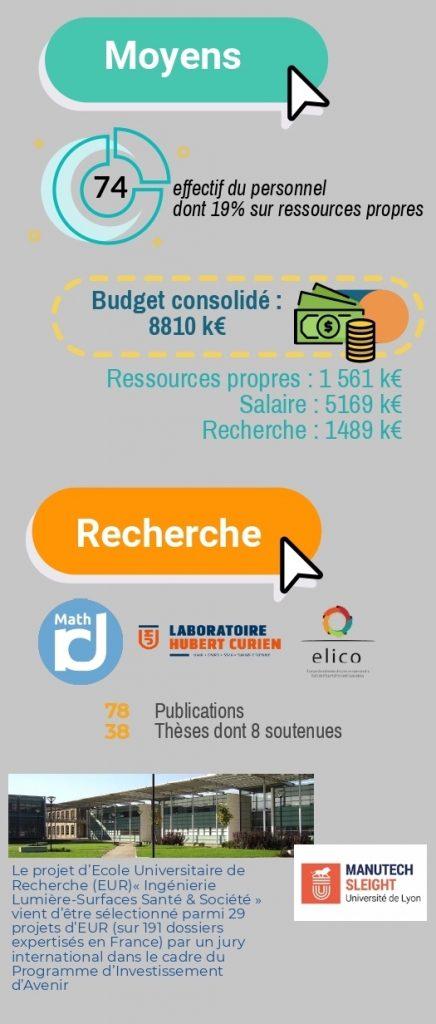 https://www.telecom-st-etienne.fr/wp-content/uploads/sites/3/2019/05/Rapport-2017_2018VF-p2-1.pdf